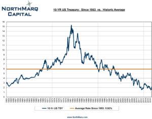 10 Yr US Treasury Rates.xls